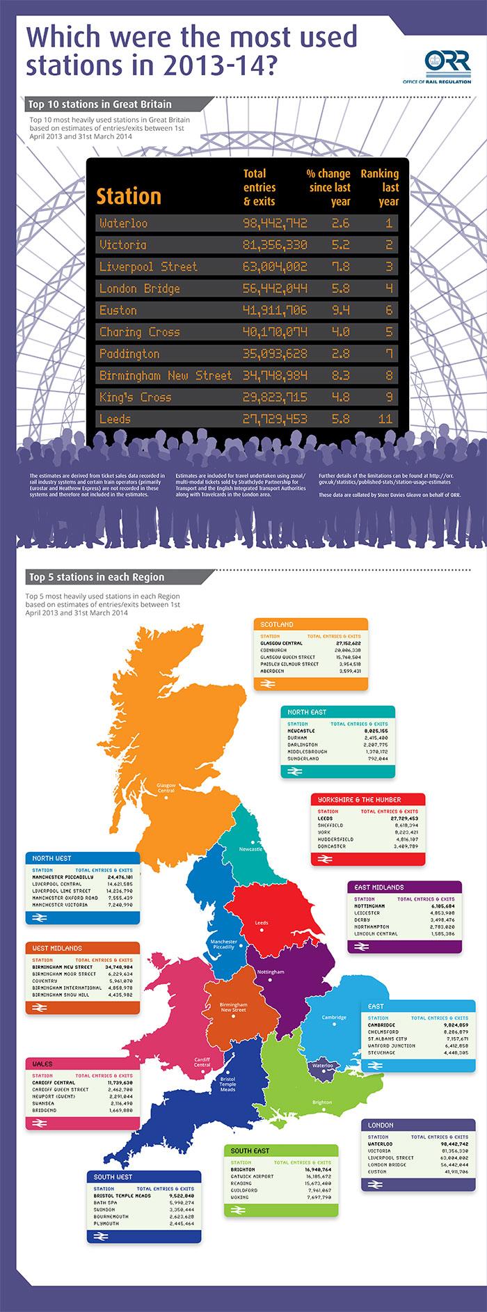 ORR station usage infographic 20141204