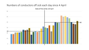 Conductor absence