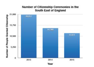 citizenship-ceremonies-chart