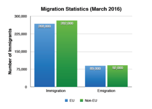migration-statistics-for-the-year-to-march-2016